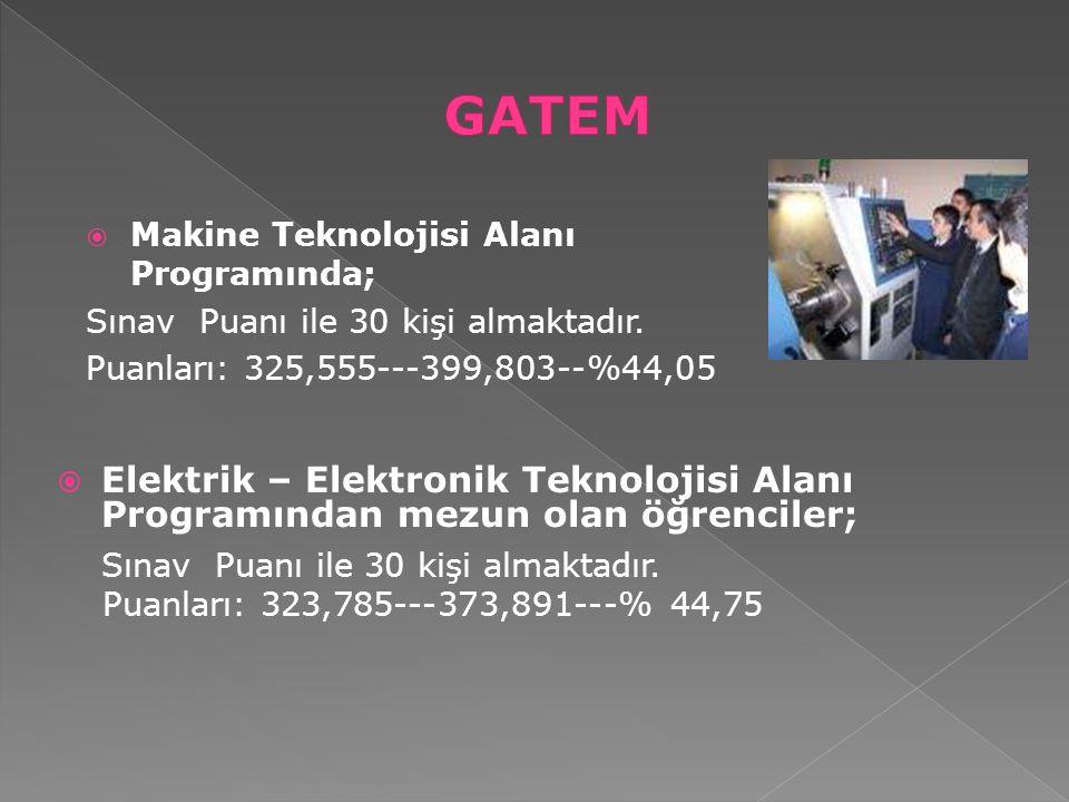 GATEM Makine Teknolojisi Alanı Programında; Sınav Puanı ile 30 kişi almaktadır. Puanları: 325,555---399,803--%44,05.