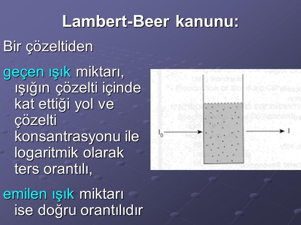 Lambert-Beer kanunu: Bir çözeltiden