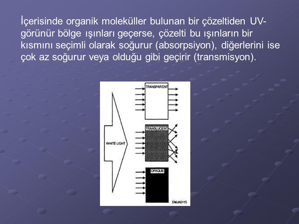 İçerisinde organik moleküller bulunan bir çözeltiden UV-görünür bölge ışınları geçerse, çözelti bu ışınların bir kısmını seçimli olarak soğurur (absorpsiyon), diğerlerini ise çok az soğurur veya olduğu gibi geçirir (transmisyon).