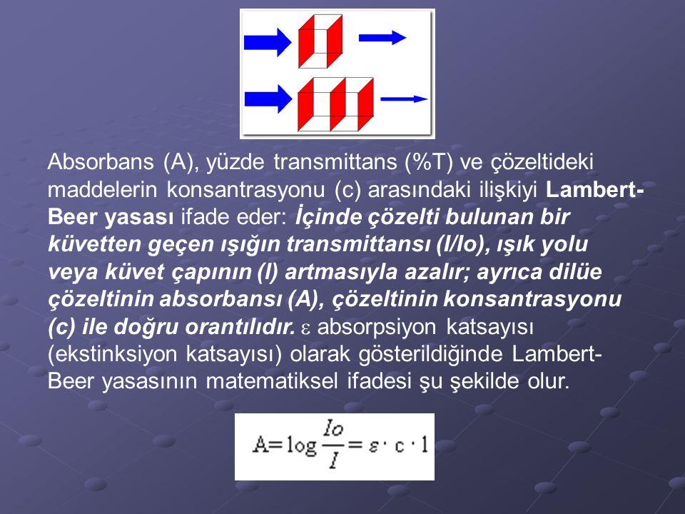 Absorbans (A), yüzde transmittans (%T) ve çözeltideki maddelerin konsantrasyonu (c) arasındaki ilişkiyi Lambert-Beer yasası ifade eder: İçinde çözelti bulunan bir küvetten geçen ışığın transmittansı (I/Io), ışık yolu veya küvet çapının (l) artmasıyla azalır; ayrıca dilüe çözeltinin absorbansı (A), çözeltinin konsantrasyonu (c) ile doğru orantılıdır.