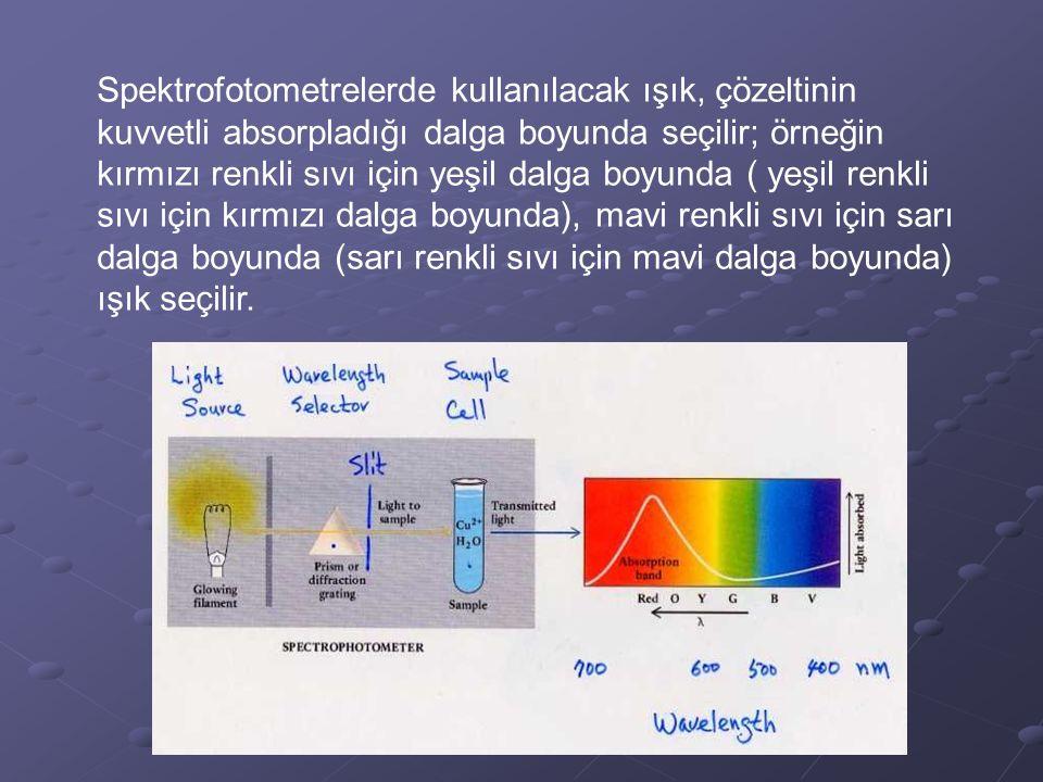 Spektrofotometrelerde kullanılacak ışık, çözeltinin kuvvetli absorpladığı dalga boyunda seçilir; örneğin kırmızı renkli sıvı için yeşil dalga boyunda ( yeşil renkli sıvı için kırmızı dalga boyunda), mavi renkli sıvı için sarı dalga boyunda (sarı renkli sıvı için mavi dalga boyunda) ışık seçilir.