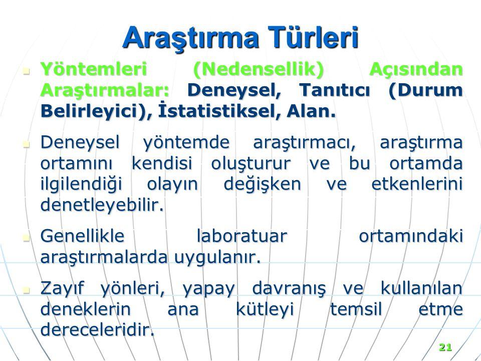 Araştırma Türleri Yöntemleri (Nedensellik) Açısından Araştırmalar: Deneysel, Tanıtıcı (Durum Belirleyici), İstatistiksel, Alan.