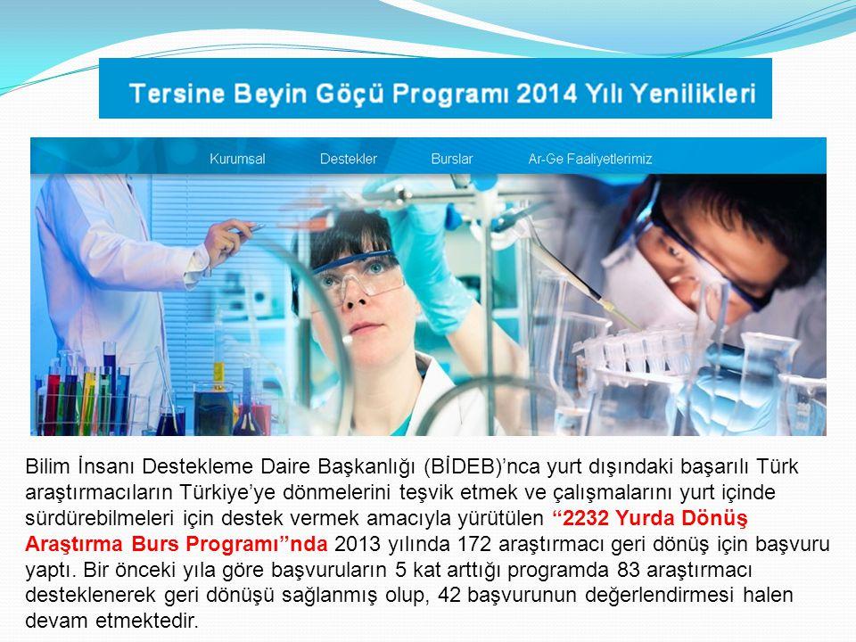 Bilim İnsanı Destekleme Daire Başkanlığı (BİDEB)'nca yurt dışındaki başarılı Türk araştırmacıların Türkiye'ye dönmelerini teşvik etmek ve çalışmalarını yurt içinde sürdürebilmeleri için destek vermek amacıyla yürütülen 2232 Yurda Dönüş Araştırma Burs Programı nda 2013 yılında 172 araştırmacı geri dönüş için başvuru yaptı.