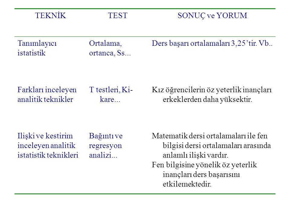 TEKNİK TEST. SONUÇ ve YORUM. Tanımlayıcı. istatistik. Ortalama, ortanca, Ss... Ders başarı ortalamaları 3,25'tir. Vb..