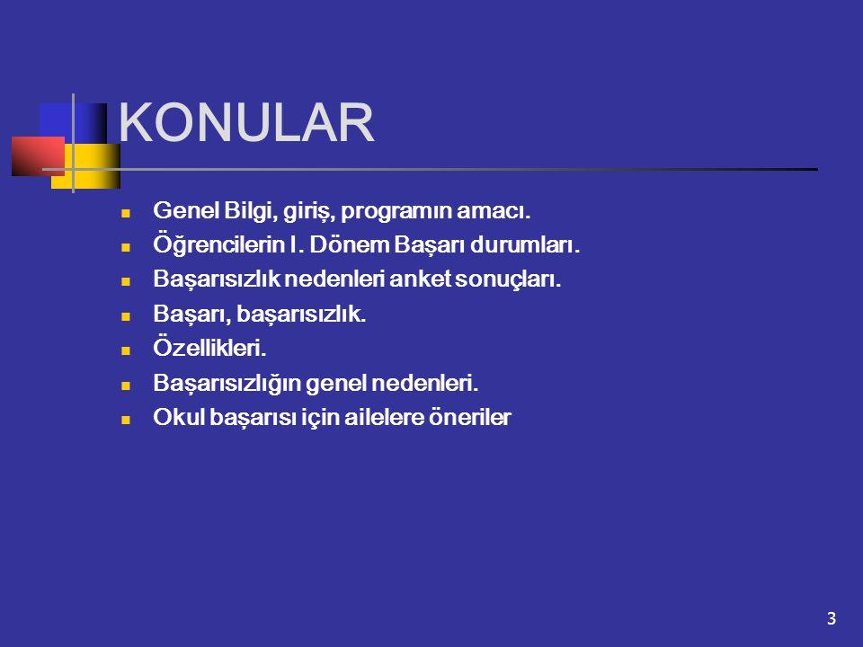 KONULAR Genel Bilgi, giriş, programın amacı.