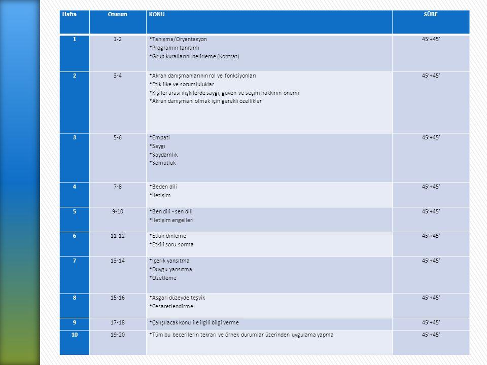 Hafta Oturum. KONU. SÜRE. 1. 1-2. *Tanışma/Oryantasyon. *Programın tanıtımı. *Grup kurallarını belirleme (Kontrat)