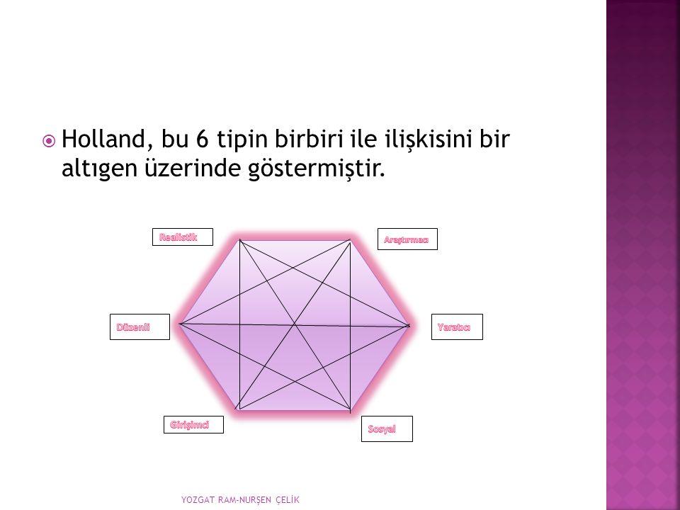 Holland, bu 6 tipin birbiri ile ilişkisini bir altıgen üzerinde göstermiştir.