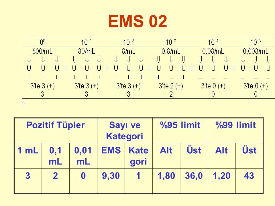 EMS 02 Pozitif Tüpler Sayı ve Kategori %95 limit %99 limit 1 mL 0,1 mL