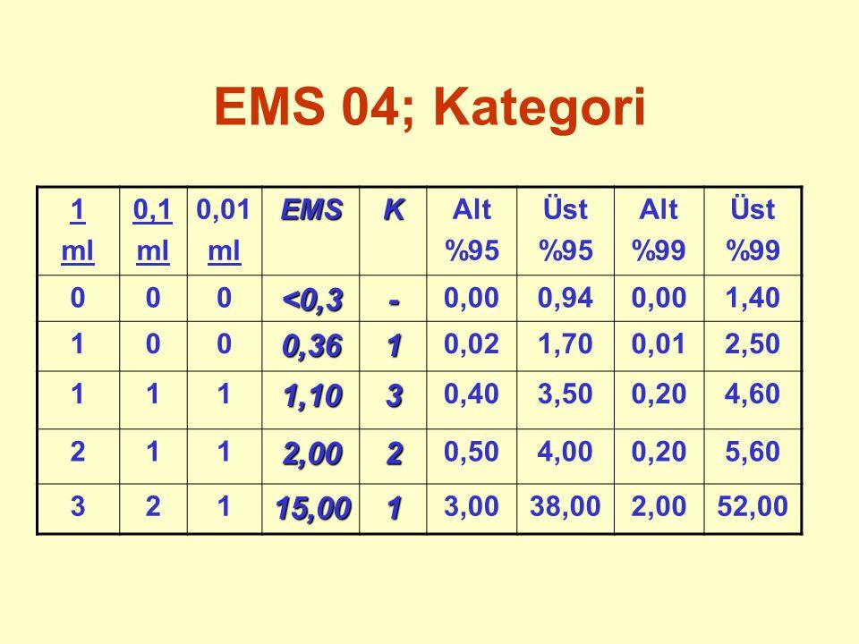 EMS 04; Kategori <0,3 - 0,36 1,10 3 2,00 15,00 1 ml 0,1 0,01 EMS K