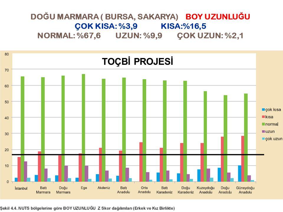DOĞU MARMARA ( BURSA, SAKARYA) BOY UZUNLUĞU ÇOK KISA: %3,9 KISA:%16,5 NORMAL: %67,6 UZUN: %9,9 ÇOK UZUN: %2,1
