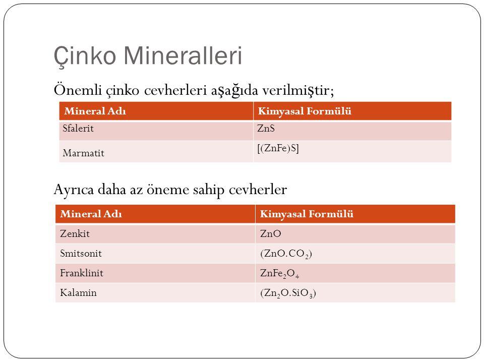 Çinko Mineralleri Önemli çinko cevherleri aşağıda verilmiştir; Ayrıca daha az öneme sahip cevherler