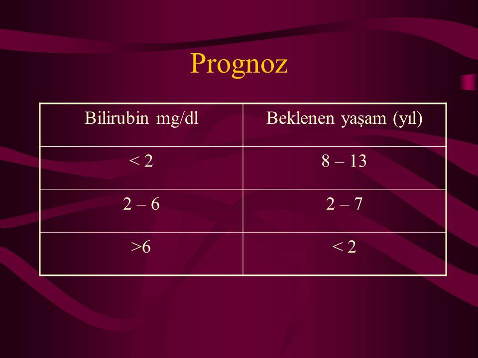 Prognoz Bilirubin mg/dl Beklenen yaşam (yıl) < 2 8 – 13 2 – 6 2 – 7