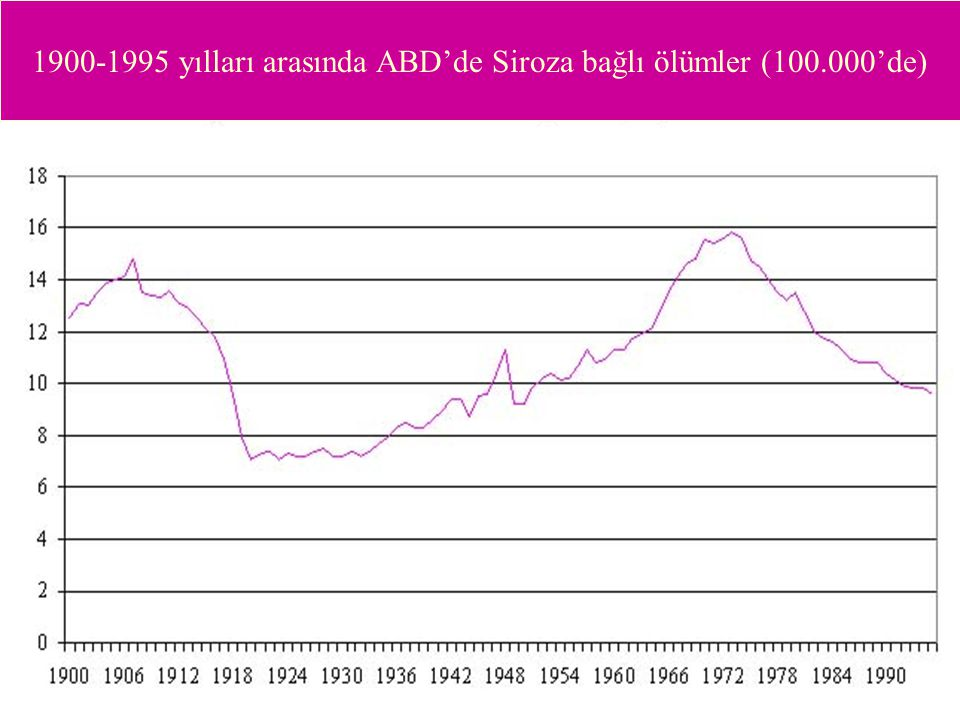 1900-1995 yılları arasında ABD'de Siroza bağlı ölümler (100.000'de)