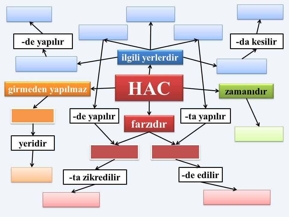 HAC farzıdır -de yapılır -da kesilir ilgili yerlerdir