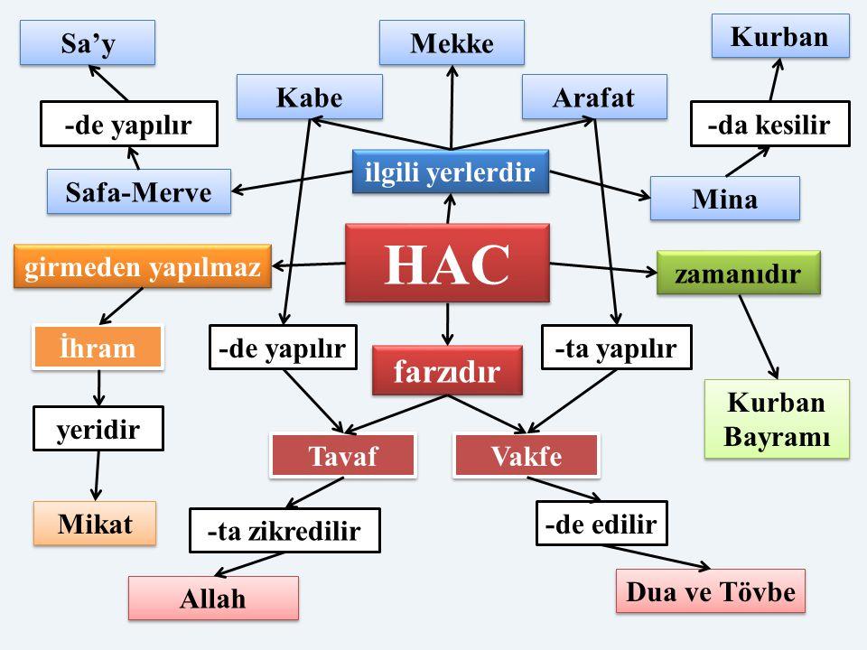 HAC farzıdır Kurban Sa'y Mekke Kabe Arafat -de yapılır -da kesilir