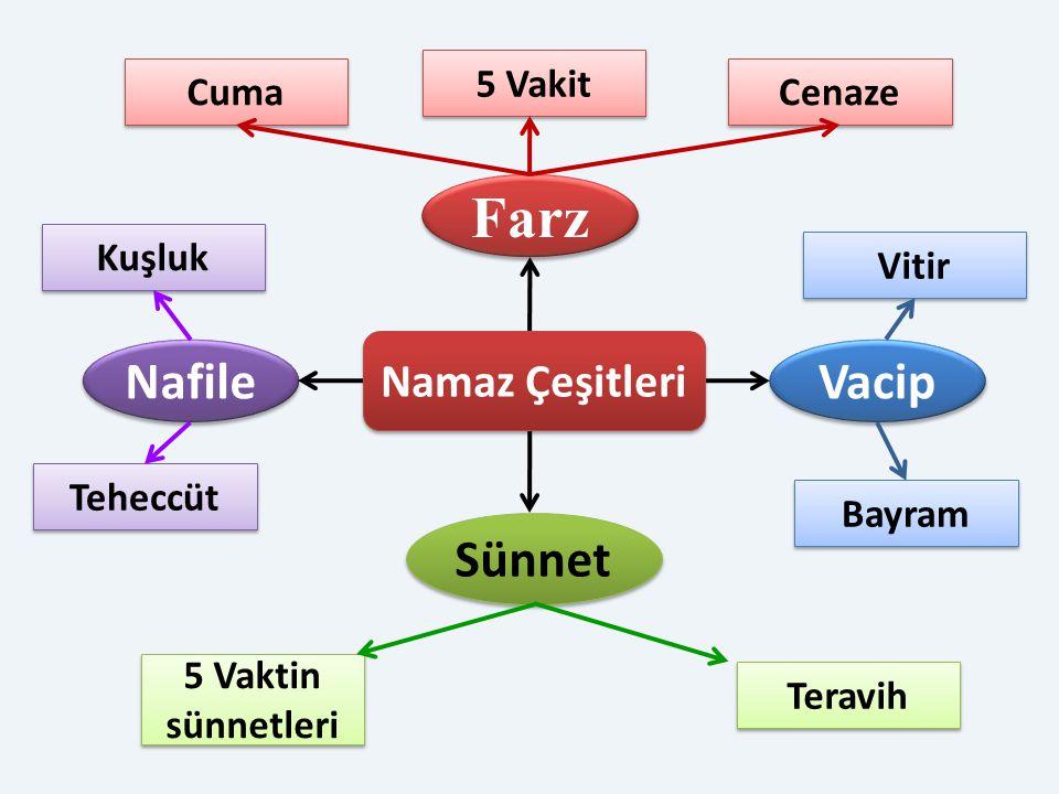Farz Nafile Vacip Sünnet Namaz Çeşitleri 5 Vakit Cuma Cenaze Kuşluk