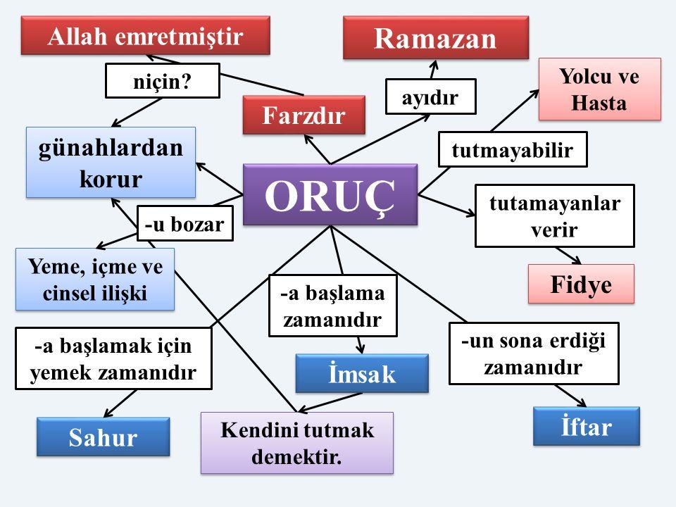 ORUÇ Ramazan Allah emretmiştir Farzdır günahlardan korur Fidye İmsak