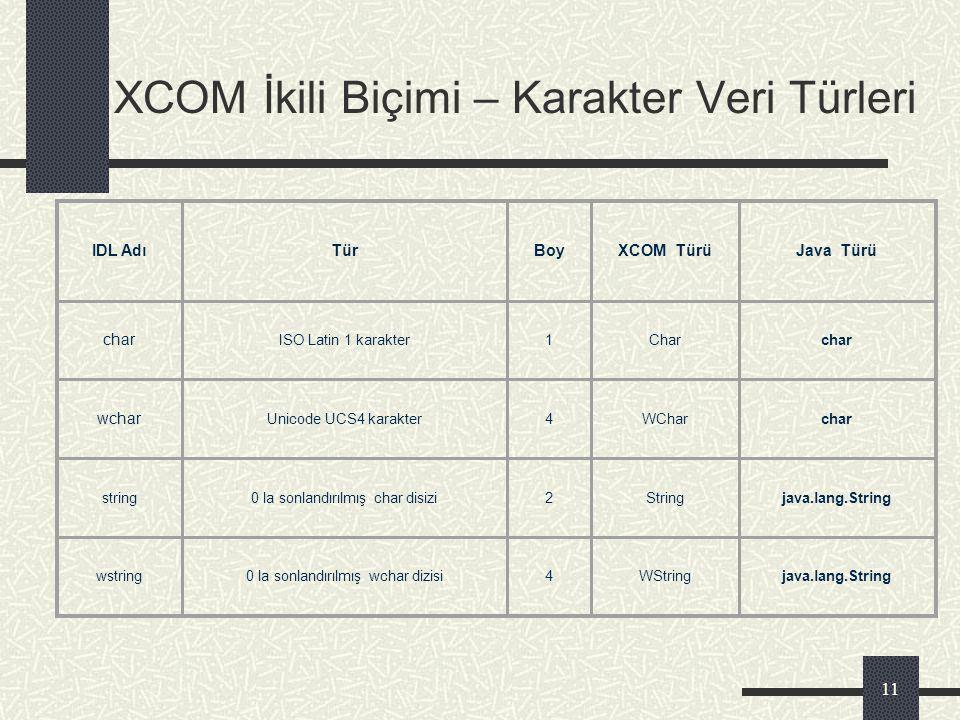 XCOM İkili Biçimi – Karakter Veri Türleri