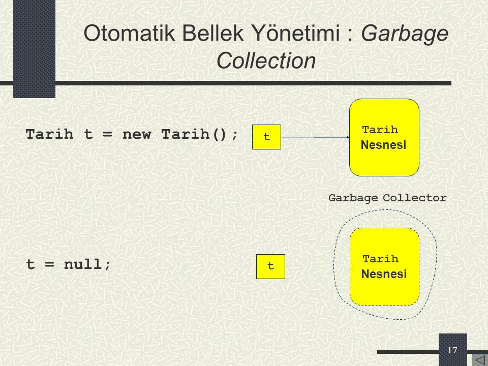 Otomatik Bellek Yönetimi : Garbage Collection