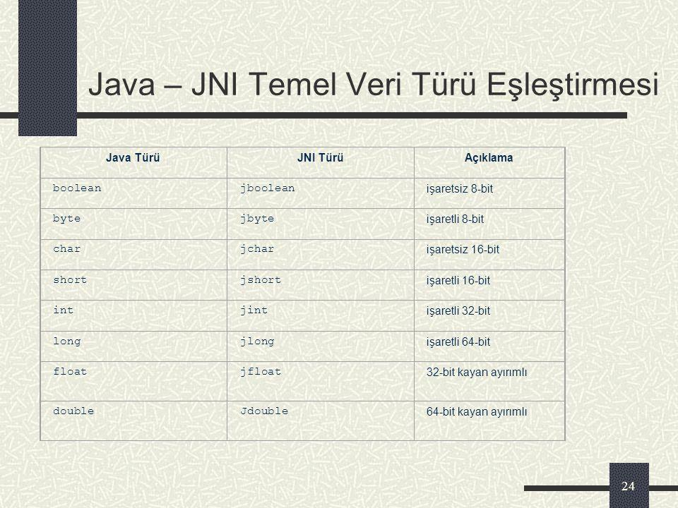 Java – JNI Temel Veri Türü Eşleştirmesi