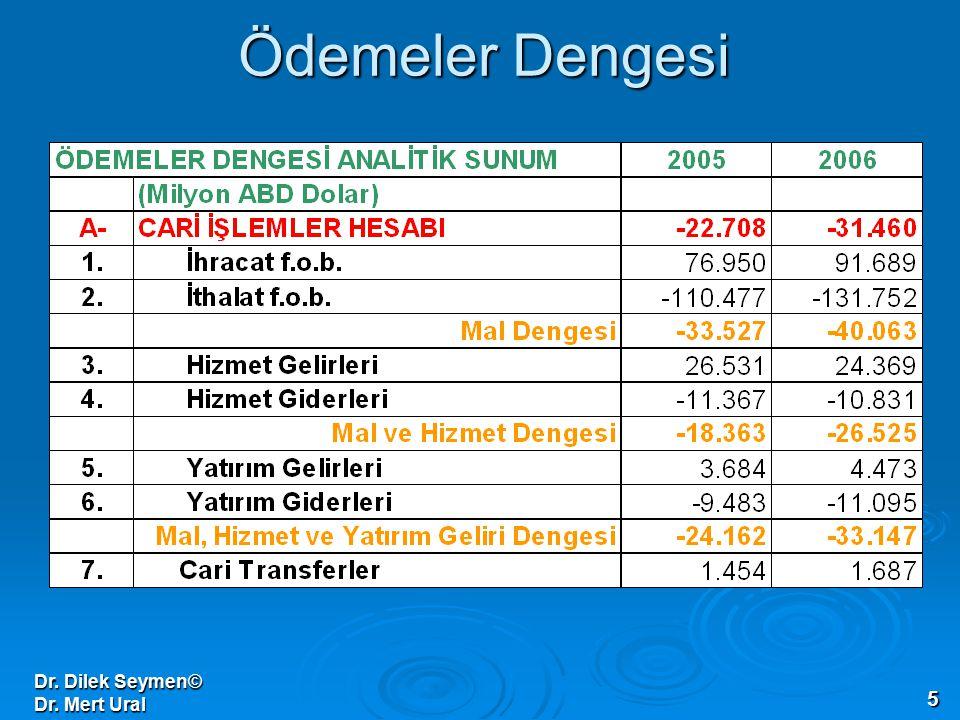 Ödemeler Dengesi Dr. Dilek Seymen© Dr. Mert Ural