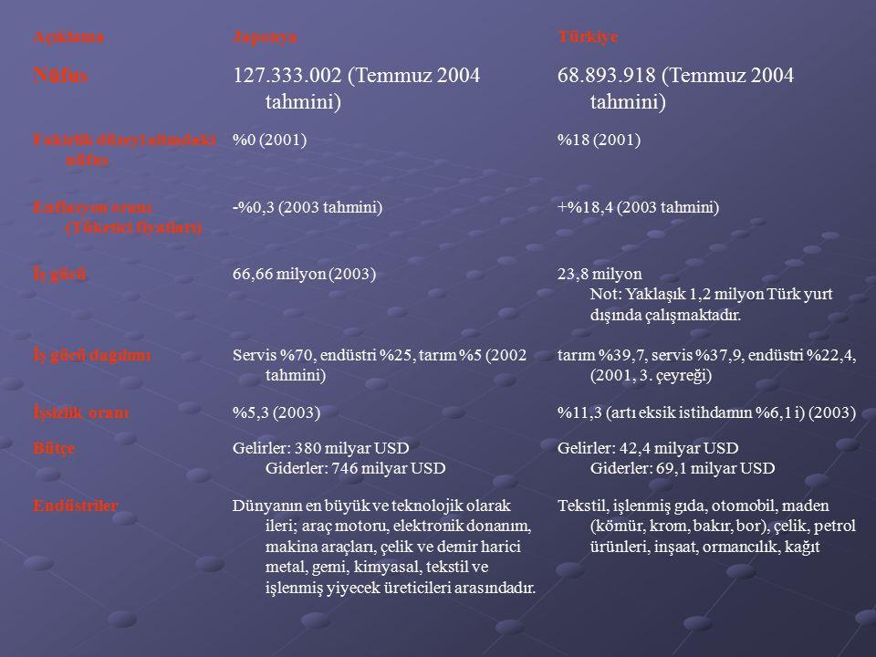 Nüfus 127.333.002 (Temmuz 2004 tahmini)