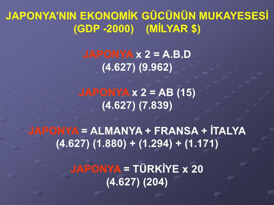 JAPONYA'NIN EKONOMİK GÜCÜNÜN MUKAYESESİ (GDP -2000) (MİLYAR $)