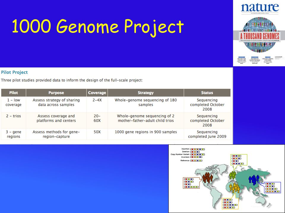 1000 Genome Project