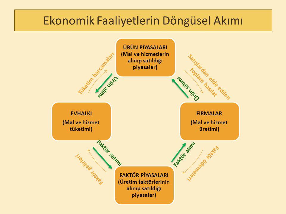 Ekonomik Faaliyetlerin Döngüsel Akımı