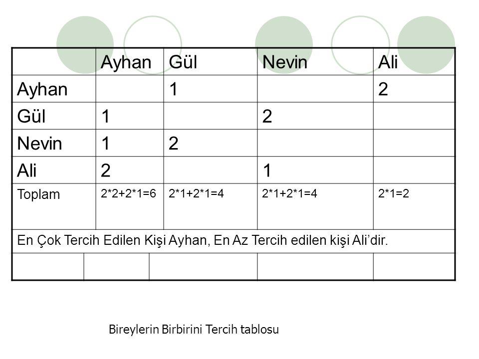Ayhan Gül Nevin Ali 1 2 Toplam