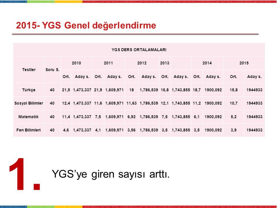 1. YGS'ye giren sayısı arttı. 2015- YGS Genel değerlendirme
