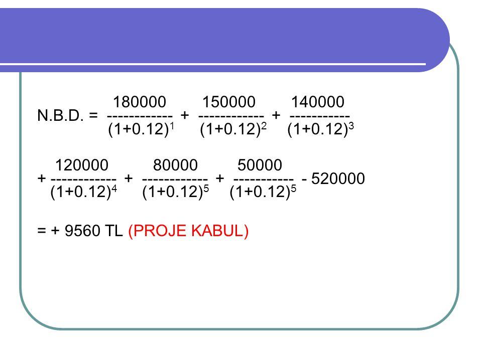 180000 150000 140000 N.B.D. = ------------ + ------------ + ----------- (1+0.12)1 (1+0.12)2 (1+0.12)3.