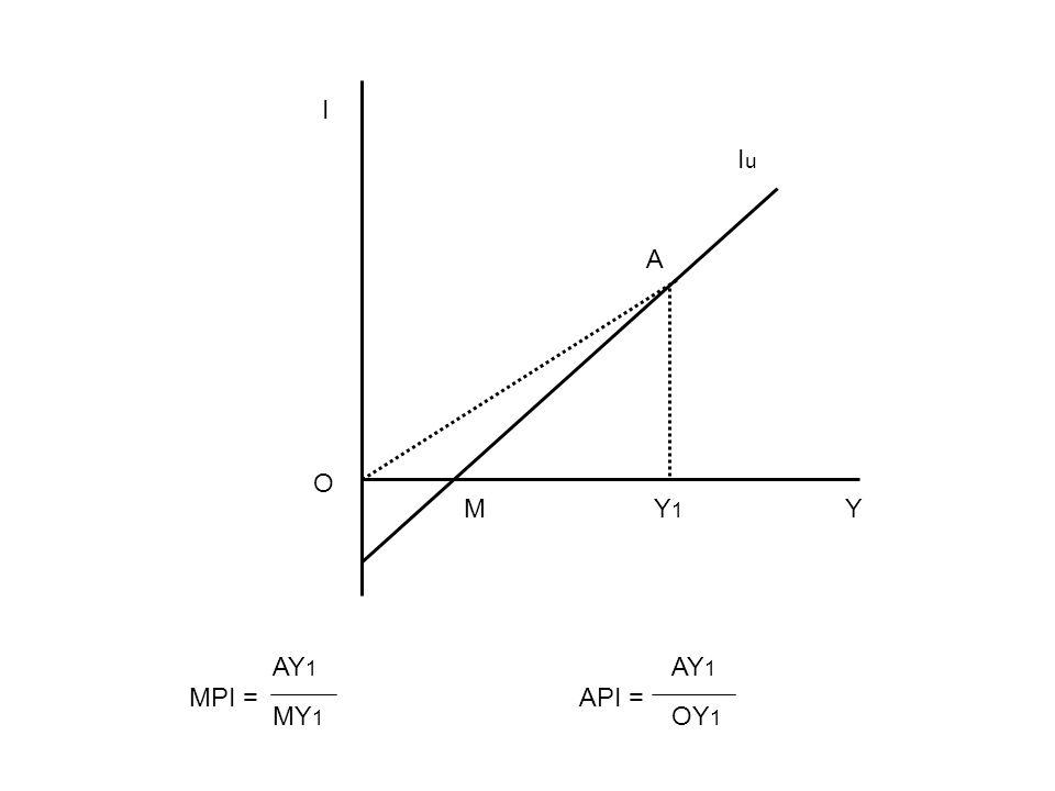 I Iu A O M Y1 Y MPI = API = AY1 AY1 MY1 OY1