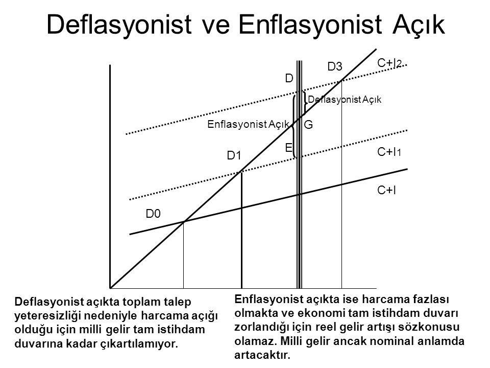 Deflasyonist ve Enflasyonist Açık
