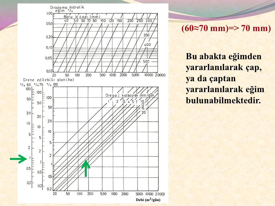(60≈70 mm)=> 70 mm) Bu abakta eğimden yararlanılarak çap, ya da çaptan yararlanılarak eğim bulunabilmektedir.