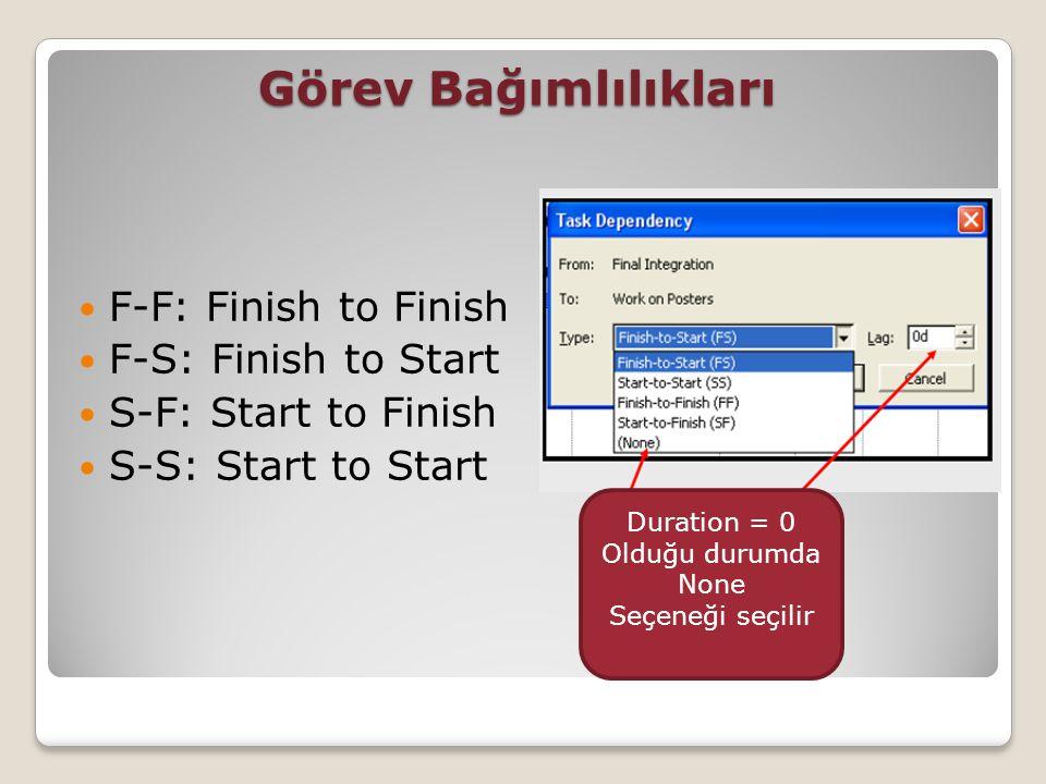 Görev Bağımlılıkları F-F: Finish to Finish F-S: Finish to Start