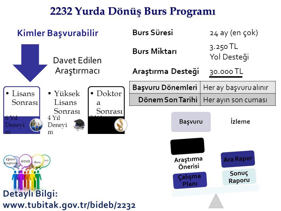 2232 Yurda Dönüş Burs Programı