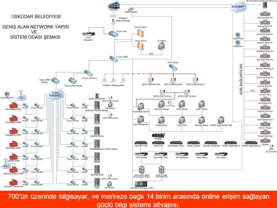 700'ün üzerinde bilgisayar, ve merkeze bağlı 14 birim arasında online erişim sağlayan güçlü bilgi sistemi altyapısı.