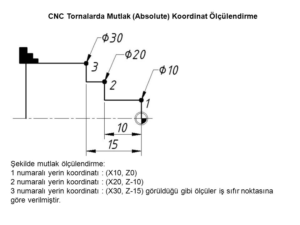 CNC Tornalarda Mutlak (Absolute) Koordinat Ölçülendirme