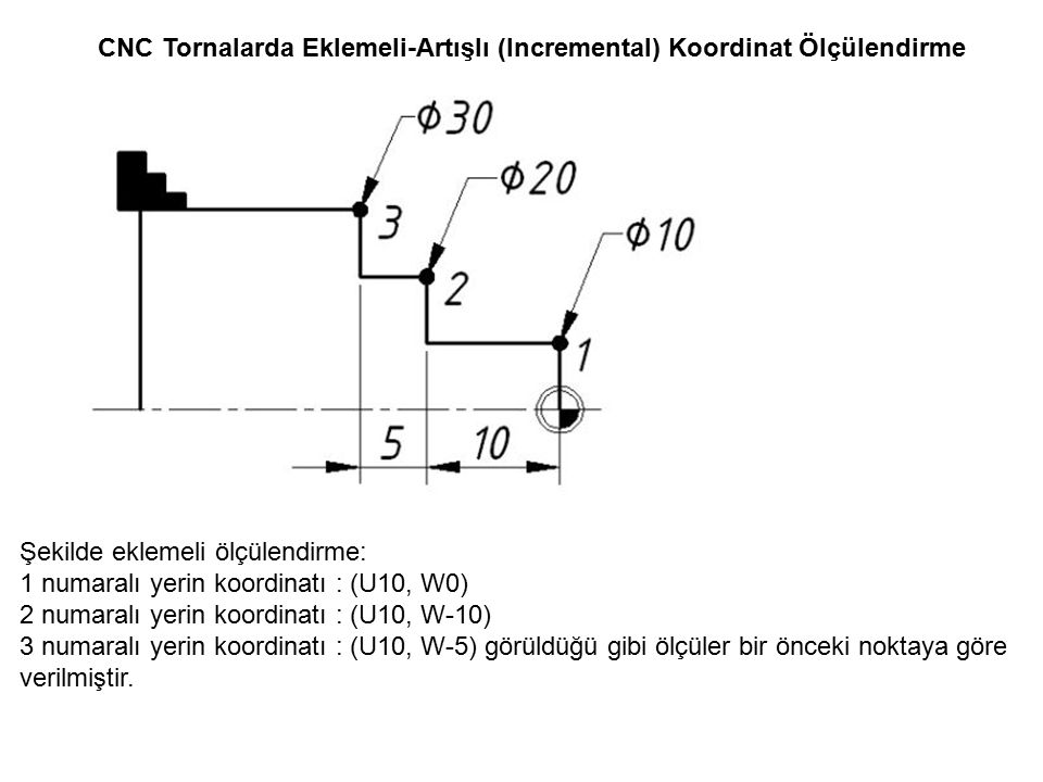 CNC Tornalarda Eklemeli-Artışlı (Incremental) Koordinat Ölçülendirme