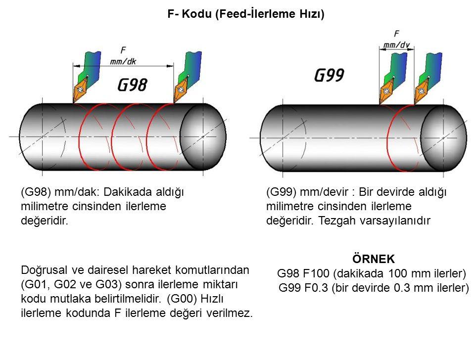 F- Kodu (Feed-İlerleme Hızı)