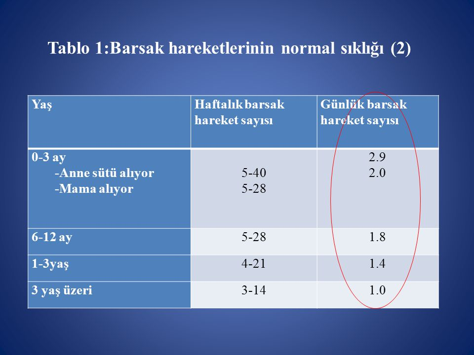 Tablo 1:Barsak hareketlerinin normal sıklığı (2)