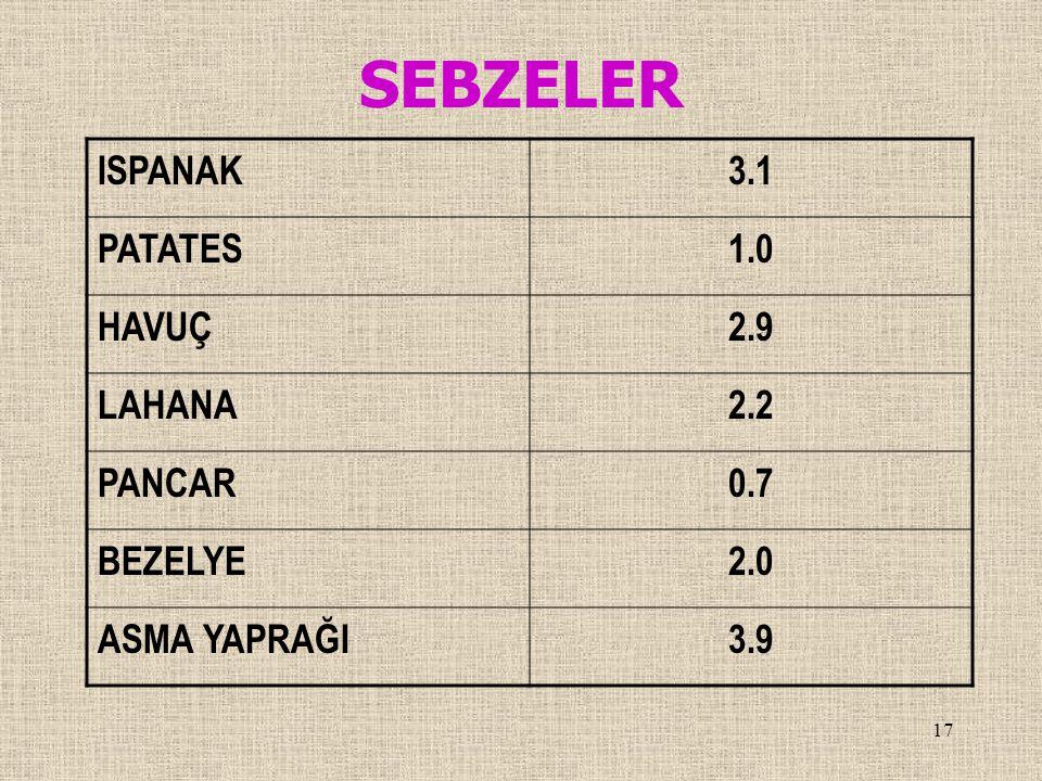 SEBZELER ISPANAK 3.1 PATATES 1.0 HAVUÇ 2.9 LAHANA 2.2 PANCAR 0.7