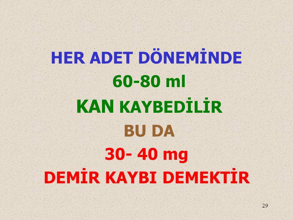 HER ADET DÖNEMİNDE 60-80 ml KAN KAYBEDİLİR BU DA 30- 40 mg DEMİR KAYBI DEMEKTİR