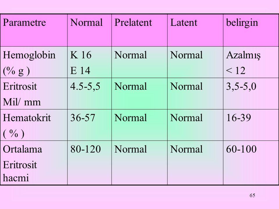 Parametre Normal. Prelatent. Latent. belirgin. Hemoglobin. (% g ) K 16. E 14. Azalmış. < 12.