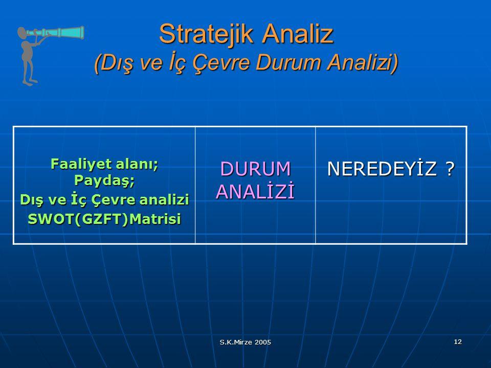Stratejik Analiz (Dış ve İç Çevre Durum Analizi)