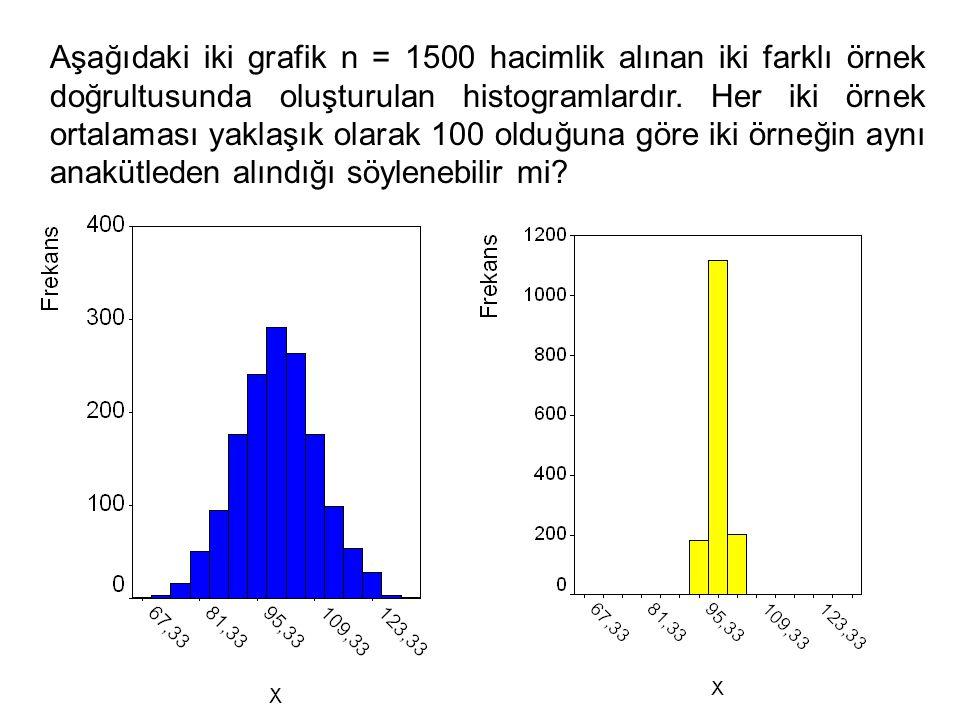 Aşağıdaki iki grafik n = 1500 hacimlik alınan iki farklı örnek doğrultusunda oluşturulan histogramlardır.