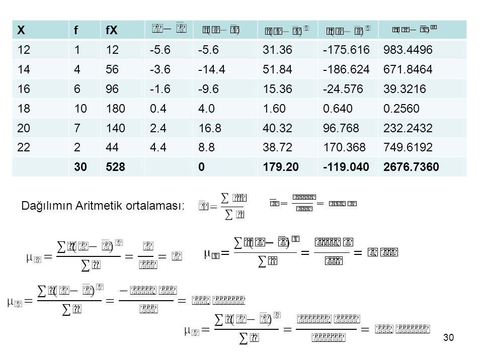 X f. fX. 12. 1. -5.6. 31.36. -175.616. 983.4496. 14. 4. 56. -3.6. -14.4. 51.84. -186.624.