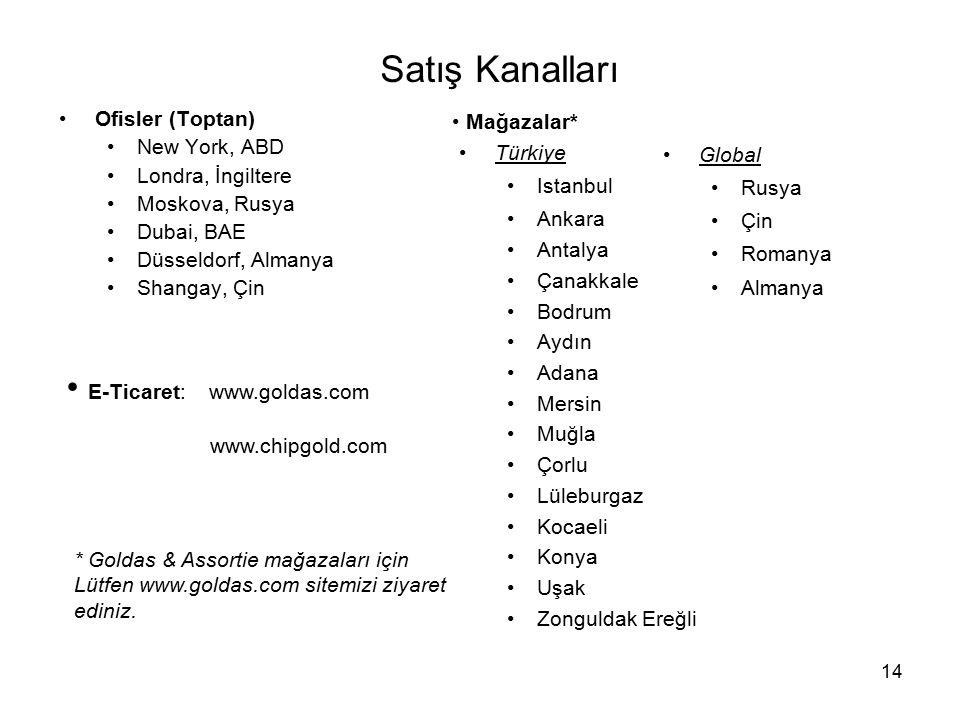 Satış Kanalları E-Ticaret: www.goldas.com www.chipgold.com
