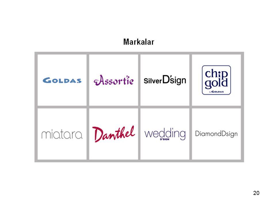Markalar & Ürünler